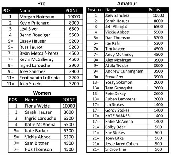 Baja-Results-2014
