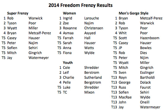 Frenzy-Results