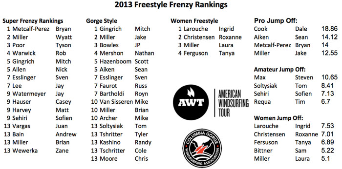 2013-Frenzy-Results