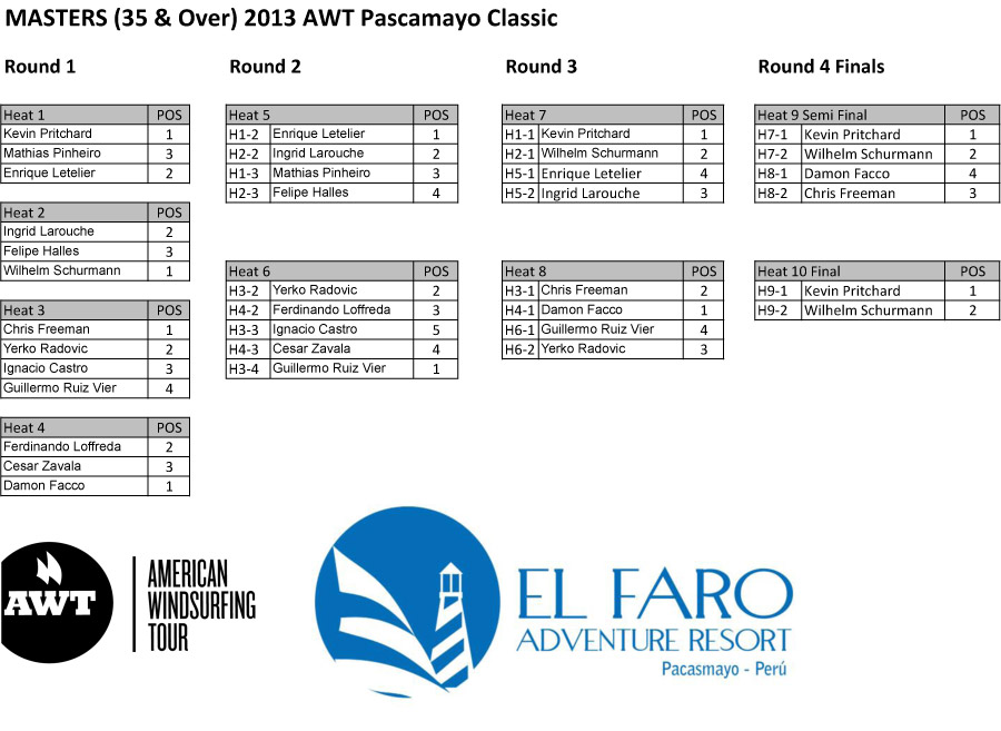 AWT---Mastersfinal