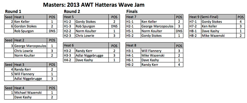 AWT---Hatteras-Wave-Jam-2013---MASTERS1