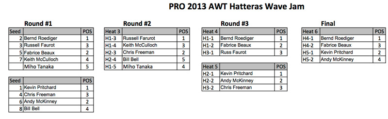 AWT---Hatteras-Wave-Jam-2013---PRO1