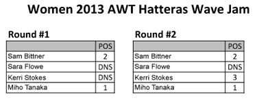 AWT---Hatteras-Wave-Jam-2013---Women-FINAL1