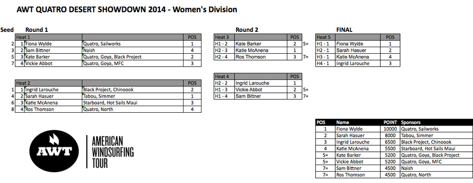 Womens-Bracket-Baja-2014