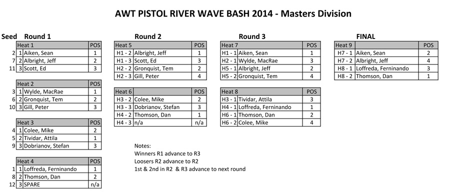 AWT---Pistol-River---MASTERS-3