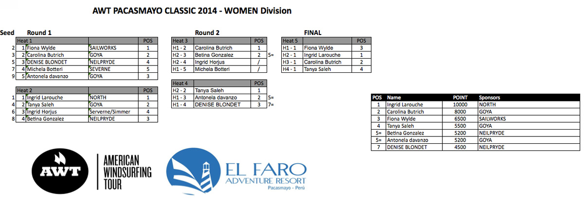 Women-bracket-completed-peru-2014