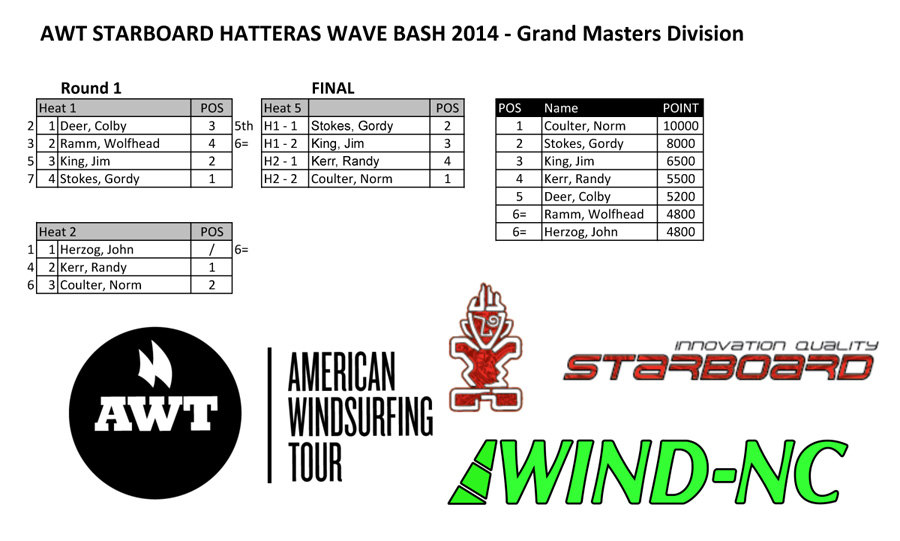 Hatteras-Grand-Masters