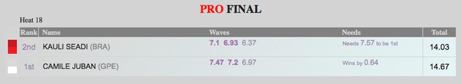 Final-Heat-Scores