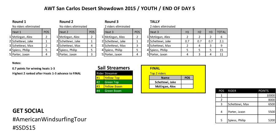 AWT-YOUTH----end-of-day-5-after-three-rounds