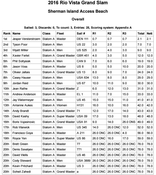 Slalom-Results-riovista